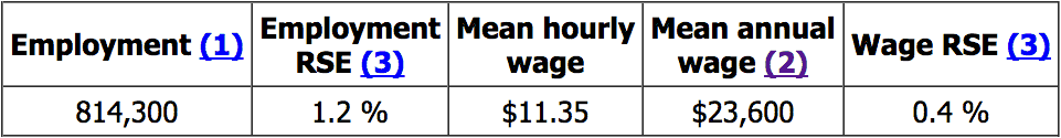 median HHA salary - bls.com