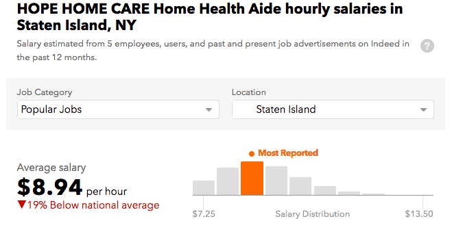 Hope Home Care Inc salary Staten Island