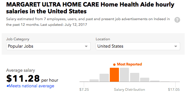 Margaret Ultra Home Care Staten Island salary