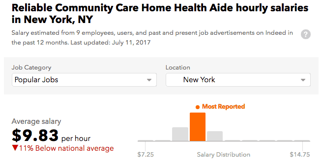 Reliable Community Care HHA salary Manhattan