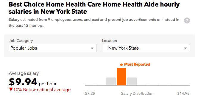 Best Choice Home Health Care Salary