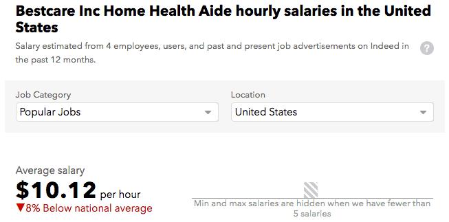 Bestcare Inc HHA salary