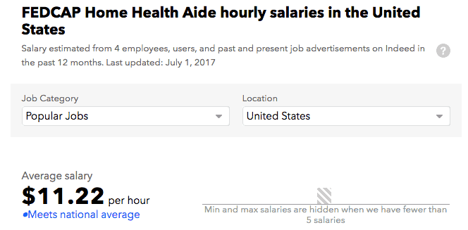 Fedcap Salaries