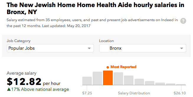 Jewish Home Lifecare salary