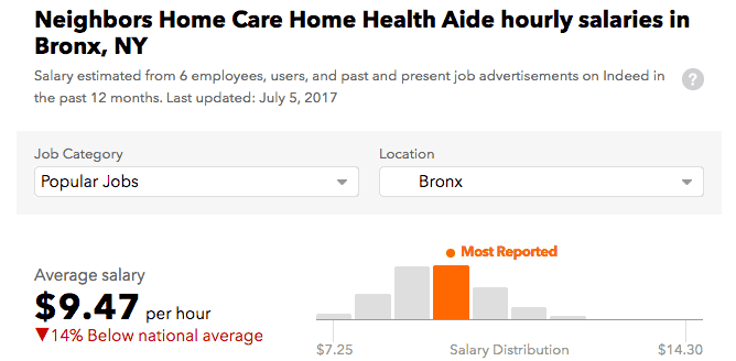 Neighbors Home Care salary