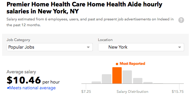 Premier Home Health Care Services Salary