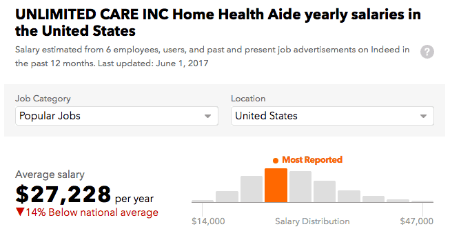 Unlimited Care Inc salary