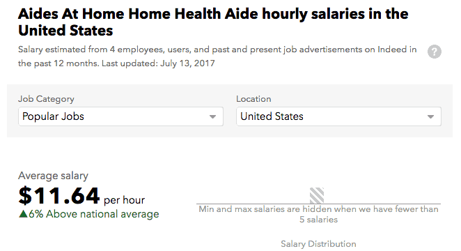 Aides at Home Salary Staten Island