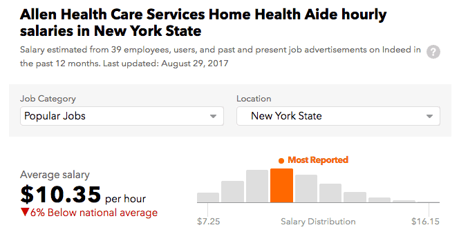 Allen Health Care Services salary Staten Island