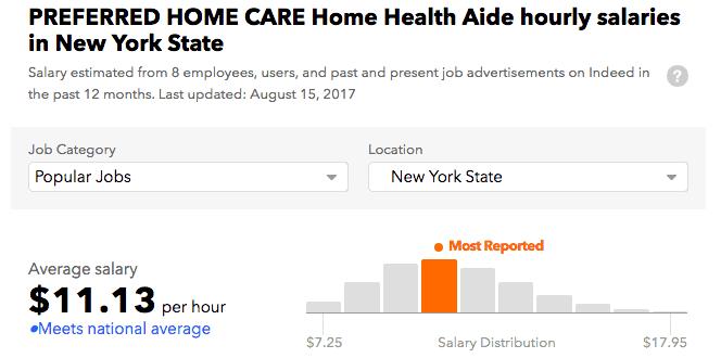 Preferred Home Health Care salary