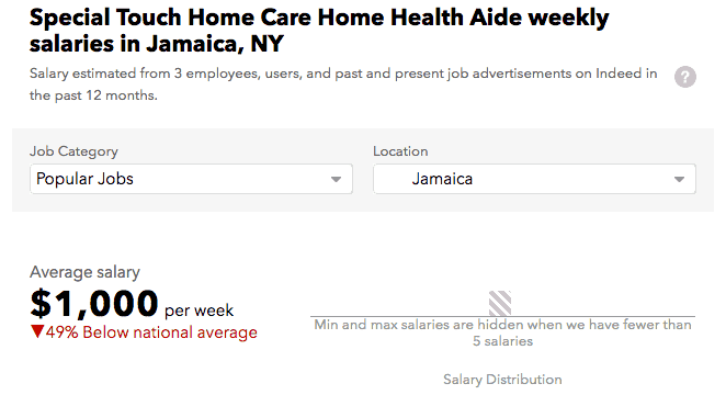 Special Touch Home Care salary