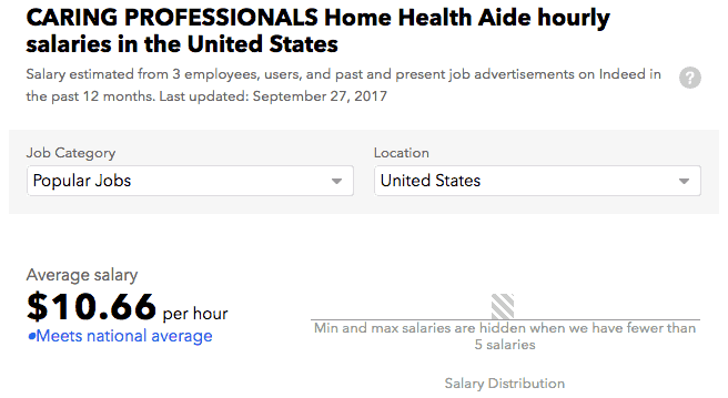 Caring Professionals salary