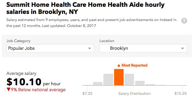 Summit Home Health Care HHA salary