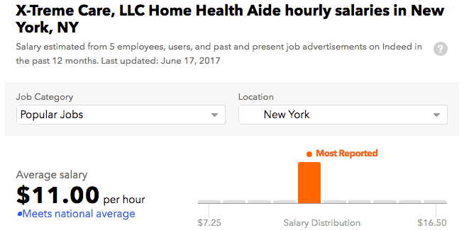 Xtreme Home Care salary