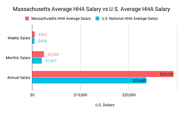 home health aide salary MA